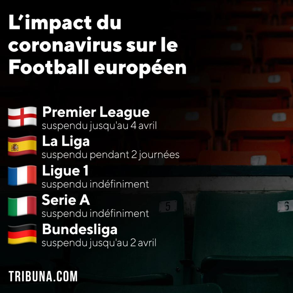 Le sort de la Ligue des champions, de la Ligue Europa et de l'Euro 2020 sera décidé mardi - Euro 2020