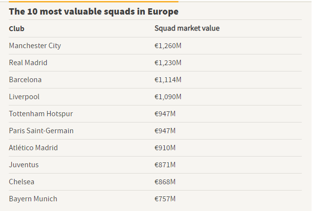 Hazard's arrival makes Madrid's squad the most valuable in