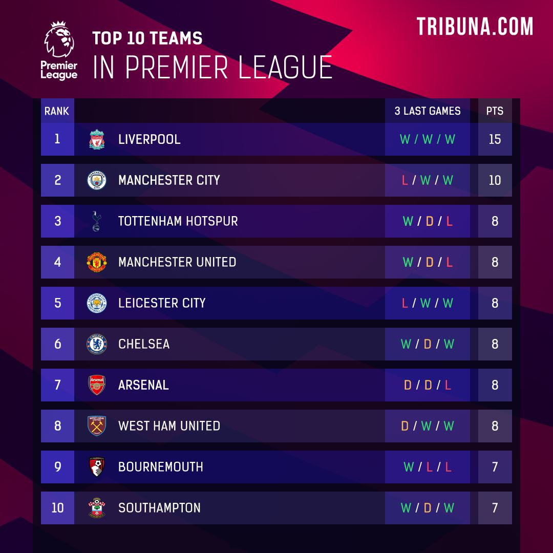 Tmbraos: Premier League Table By Matchday