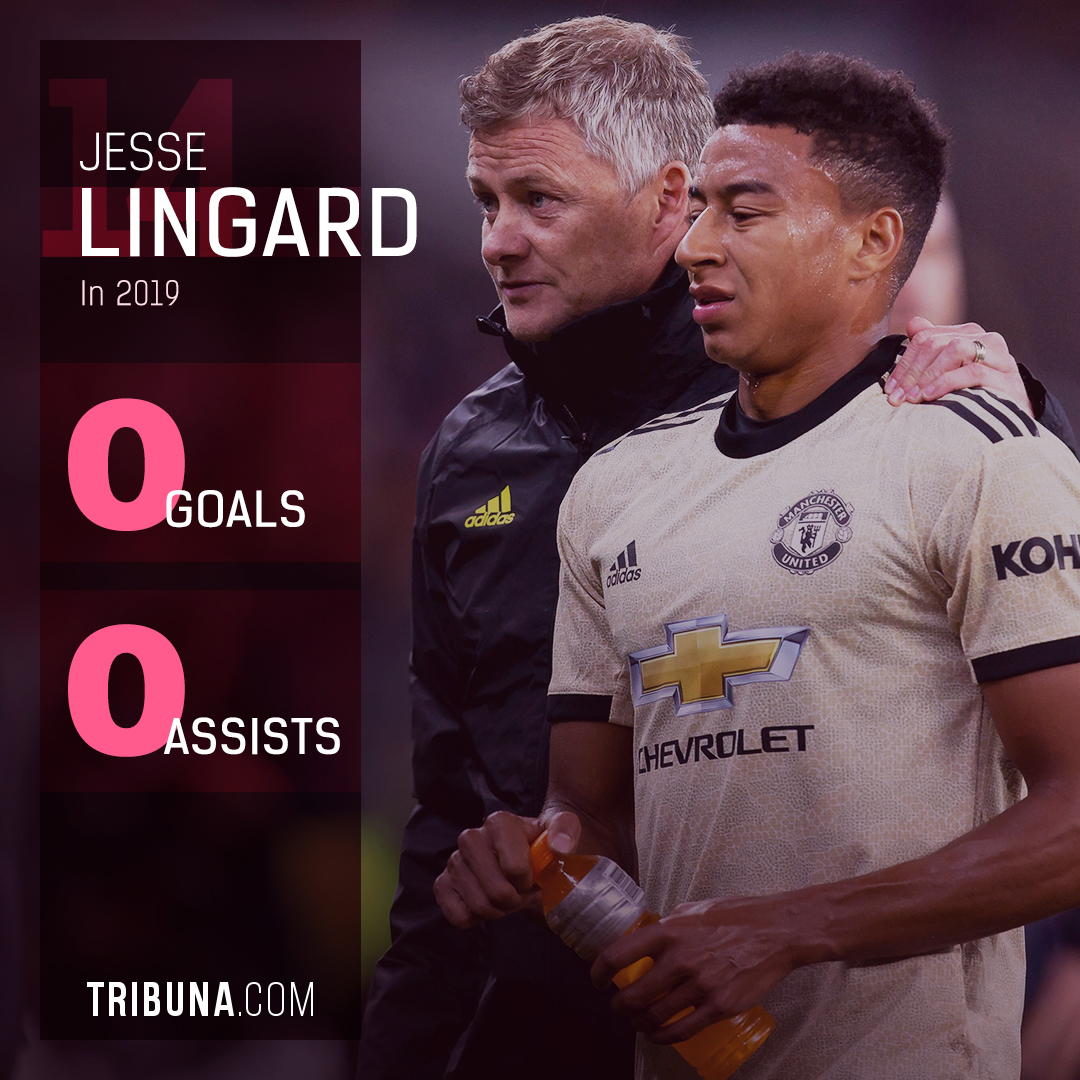 Image result for lingard stats